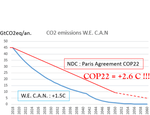 Climate Change site To reach Paris Agreement Objectives post image