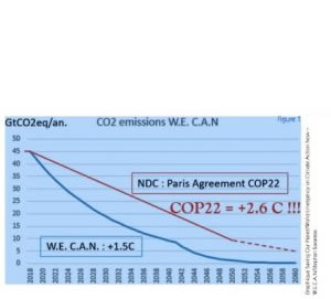 Climate Change site COP22 – The Action COP post image